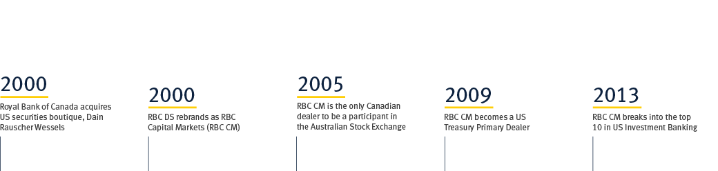 Rbc Capital Markets >> Rbc Capital Markets History