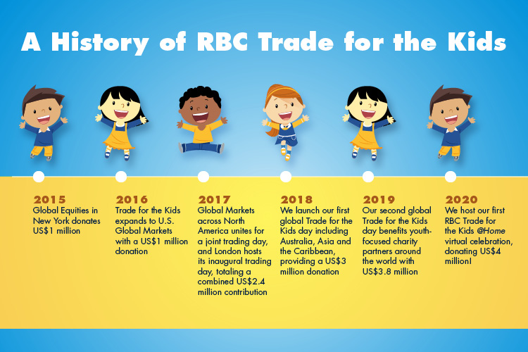 A History of RBC Trade for the Kids