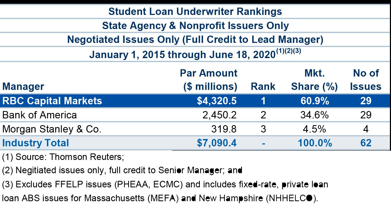 RBC Capital Markets | Student Loans
