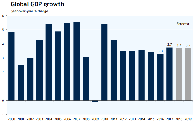 Global GDP Growth Graph
