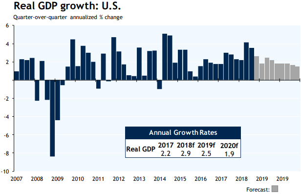 Real GDP growth: U.S. Graph