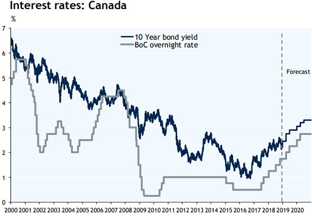 Interest rates: Canada graph