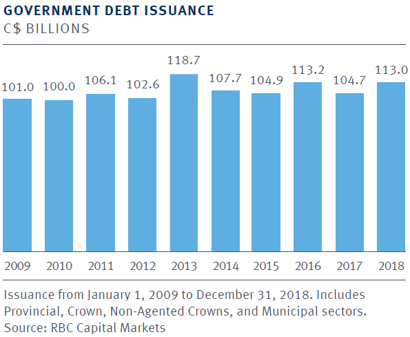 Government Debt Issuance