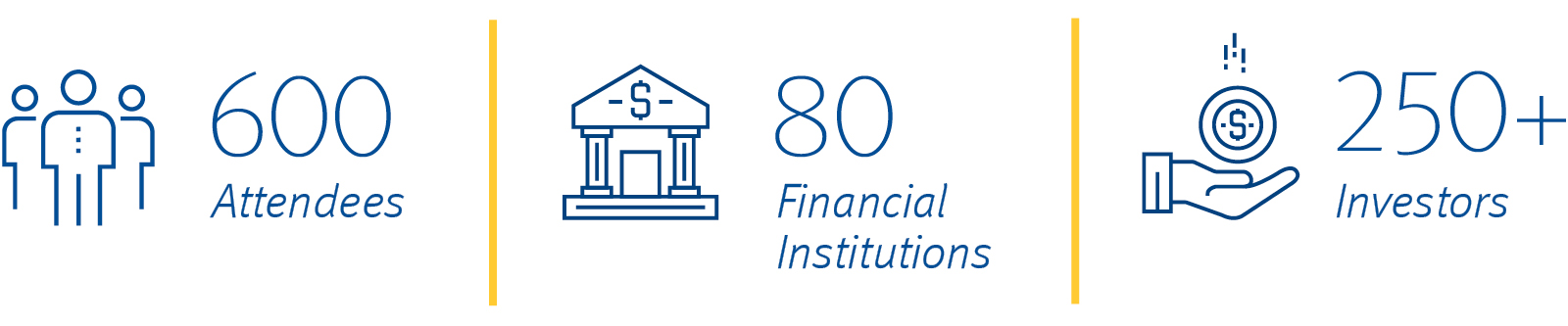 600 Attendees | 80 Financial Institutions | 250+ Investors