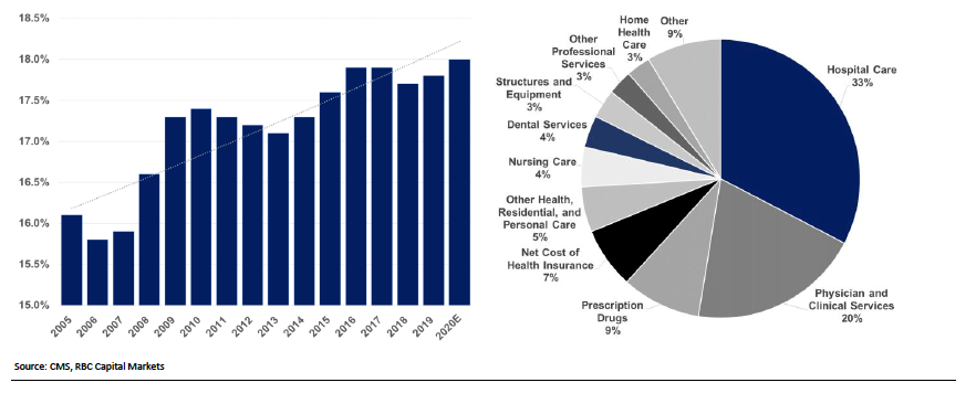 Graph of overall growth of healthcare