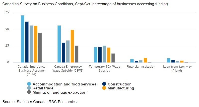 Canadian businesses lean hard on support from Ottawa chart image