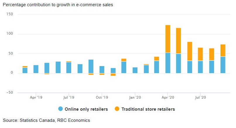 For bricks-and-mortar retailers, a virtual second act chart image