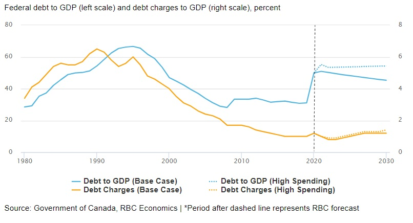 Low rates help a heavy-spending Ottawa…for now chart image