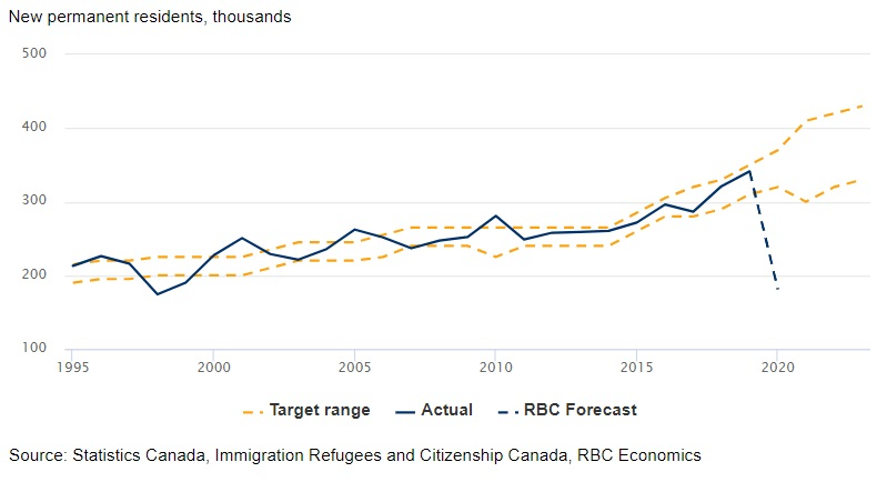Canada's immigration-fueled growth derailed chart image