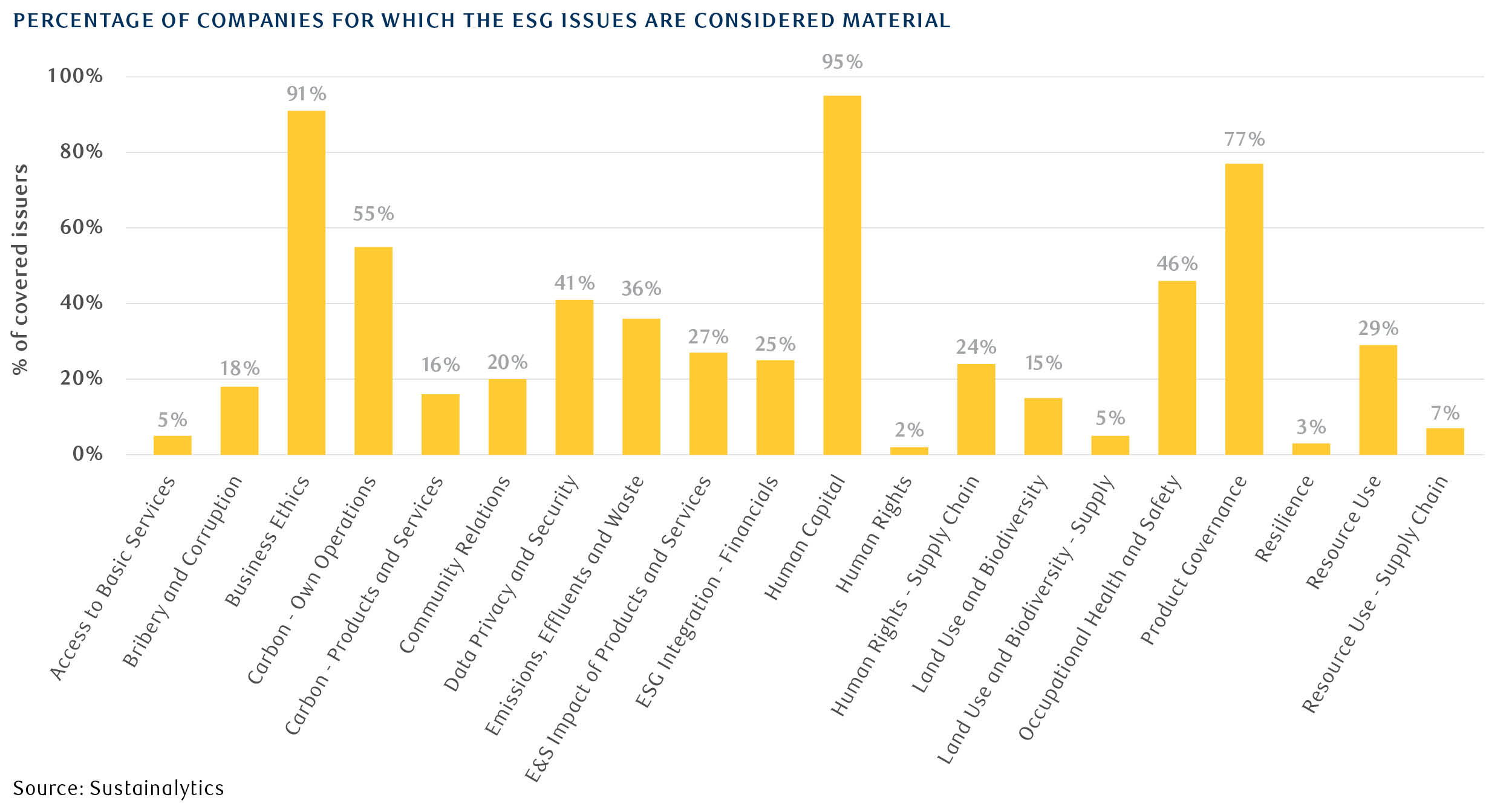 Percentage of companies for which the ESG issues are considered material