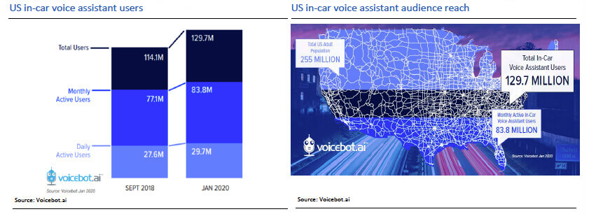 US in-car voice assistant users