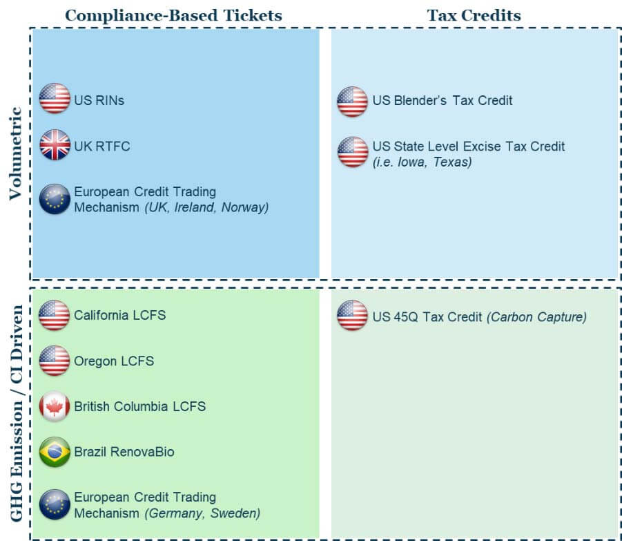 INFOGRAPHIC: Compliance Based Tickets / Volumetric: US RINs, UK RTFC, European Credit Trading Mechanism (UK, Ireland, Norway). Tax Credits / Volumetric:  US Blender's Tax Credit, US State Level Excise Tax Credit (i.e. Iowa, Texas). Compliance-Based Tickets / GHC Emissions / CI Driven: California LCFS, Oregon LCFS, British Columbia LCFS, Brazil RenovaBio, European Credit Trading Mechanism (Germany, Sweden). Tax Credits / GHC Emission / CI Driven: US 45Q Tax Credit (Carbon Capture)