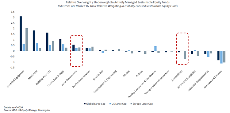 Chart 2 - RBC US Equity Strategy, Morningstar