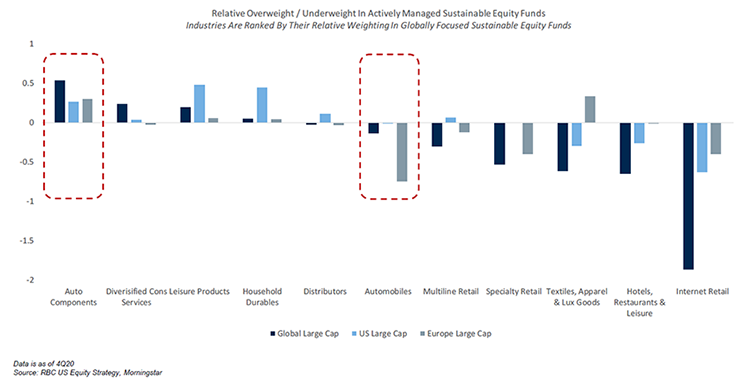Chart 3 - RBC US Equity Strategy, Morningstar