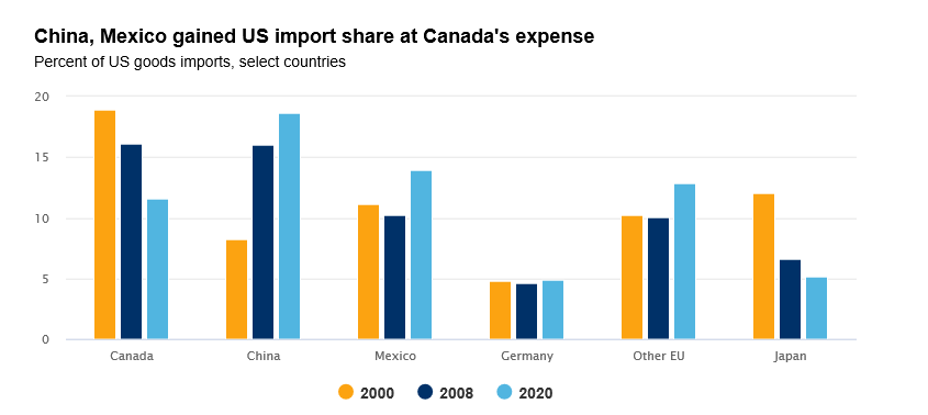 compparison chart of China, Mexico gained US import share at Canada's expense