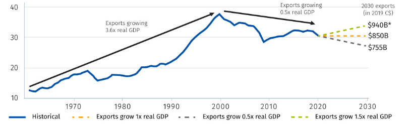 graph of three scenarios for Canada's export future
