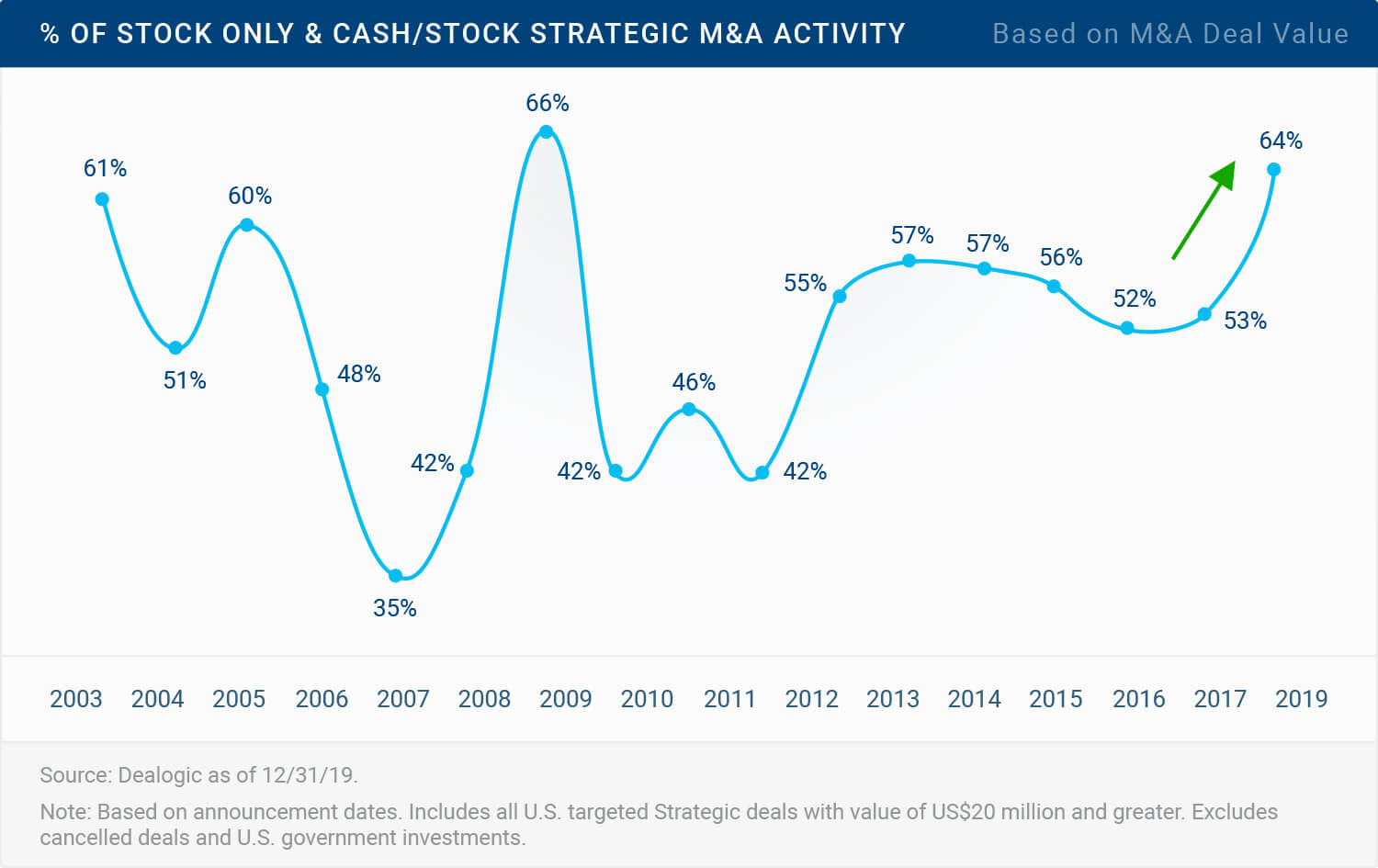 Percentage of Stock Only & Cash/Stock Strategic M&A Activity