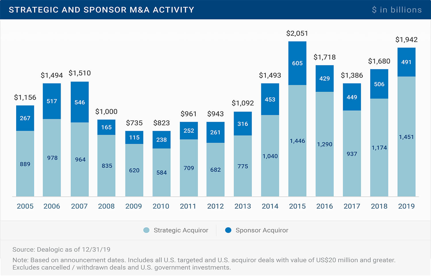 Strategic and Sponser M&A Activity