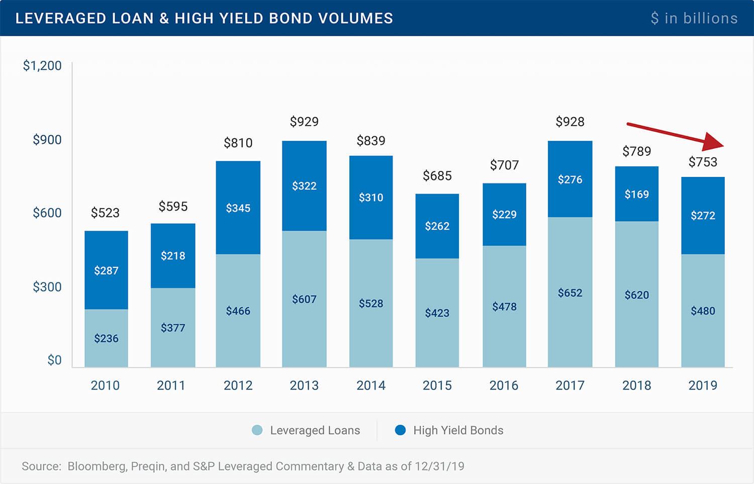 Leveraged Loan & High Yield Bond Volumes